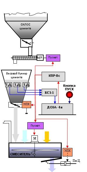 Типовая схема дозирующего узла